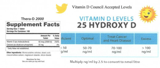 Vitamin D Accepted Levels