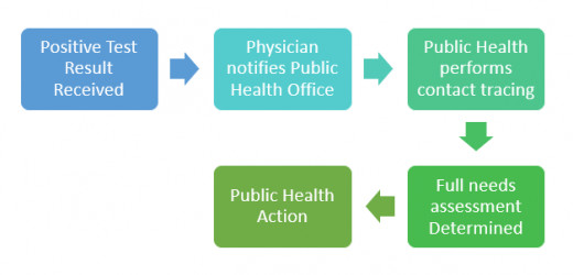 Surveillance in Public Health