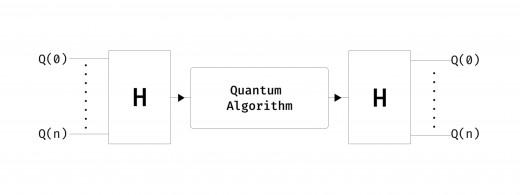 Quantum Algorithm Design Idiom