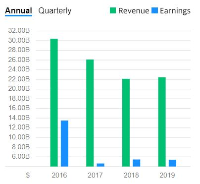 Chart of revenue and earnings growth for Gilead Sciences, Inc.