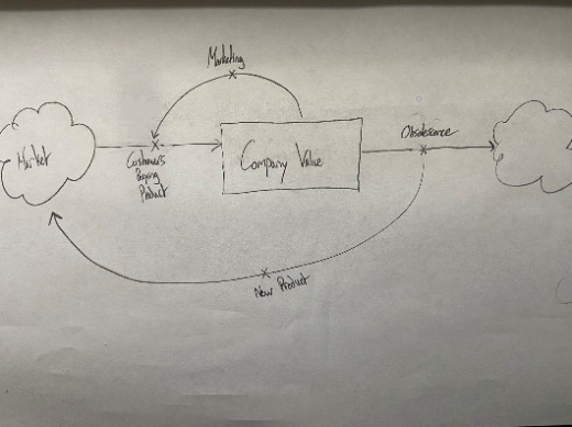 Company Value in Relation to Market Stock and Flow Diagram