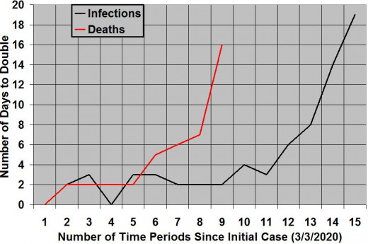 Rates of increase of COVID-19 infections and deaths in North Carolina, organized by days to double, since first cases were identified in each category (1 infection on 3/3/2020 and 2 deaths on 3/25/2020).  As of 11:30 pm EST on May 18, 2020.