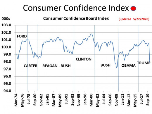 CHART MISC - 3  Consumer Confidence Index