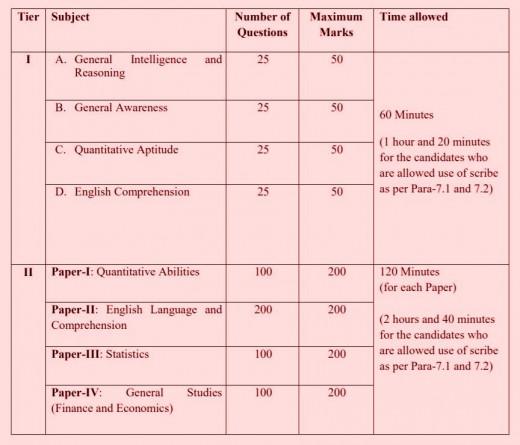 Scheme of Tier-1 & Tier-2 SSC CGL Exam