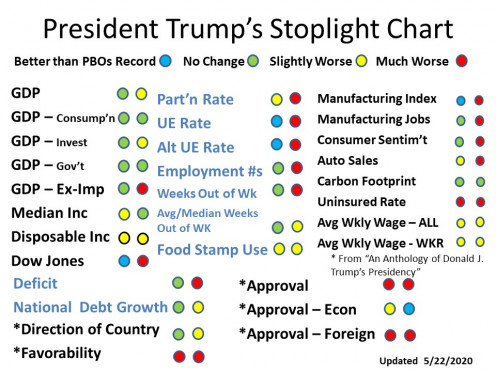 CHART 1 - STOP LIGHT CHART (as of MAY 2020)