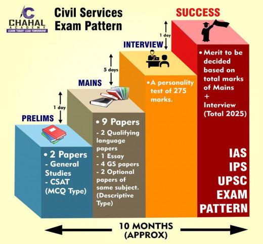 civil service exam pattern