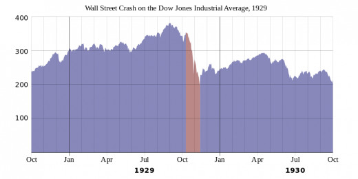 Chart of Dow Jones Industrial Average Index price during 1929 and 1930.