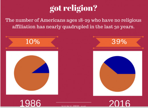 Fig. 4. Rise in religious non-affiliations in the US during 1986-2016