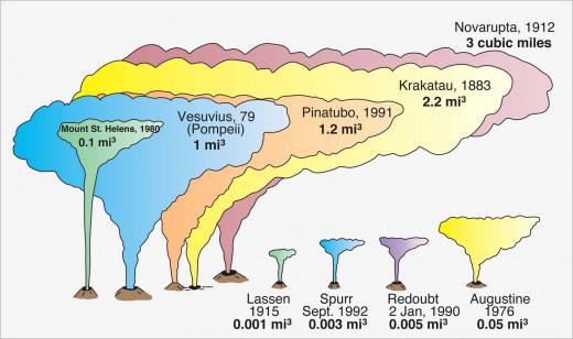 Graph of Dangerous Volcanoes