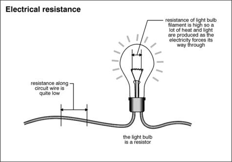 Watt is the Amp and Volt? Electrical Resistance