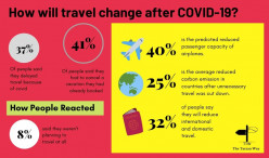 13 Reasons Why Your Vacations Will be Different Post-COVID