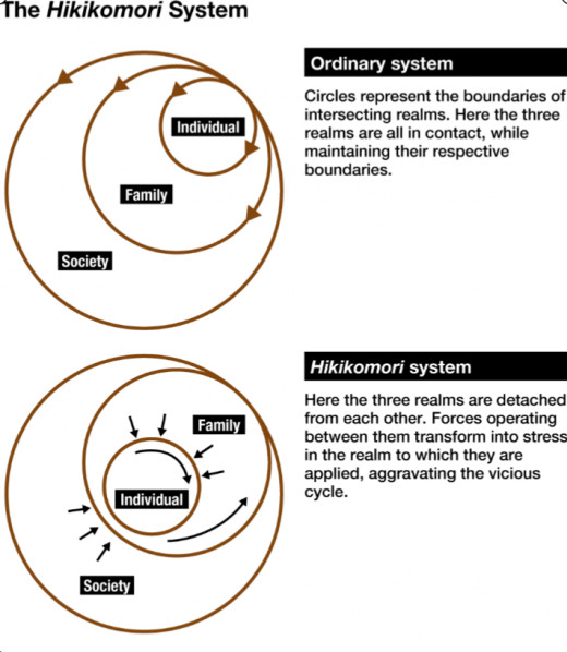 """When an individual isolates socially for a period of six months or more, they may have entered the """"hikikomori system"""" - a vicious cycle expressed in the diagram above."""