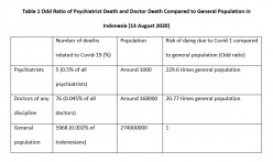 Covid-19 Transmission in Indonesia: Possible Risk for Counselling Physician