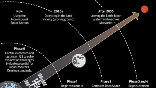 NASA and other space agencies around the world are planning to build an outpost near the moon