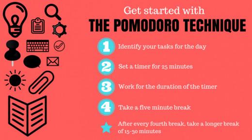 Steps of the Pomodoro Technique