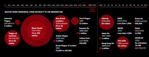 History's deadliest pandemics, from ancient Rome to modern America
