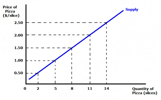 Points on the supply curve ...