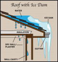 Roof Ice Dams 101 Explained