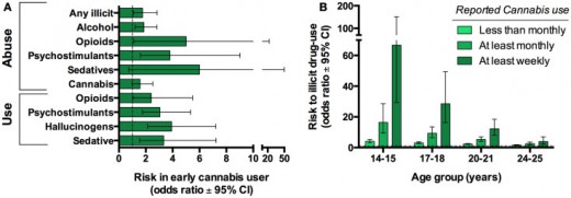 Risks in early cannabis users to use further illicit drugs.  Compares the type of drug to the correlated risk in cannabis users. The next graph depicts the age group to illicit drug.