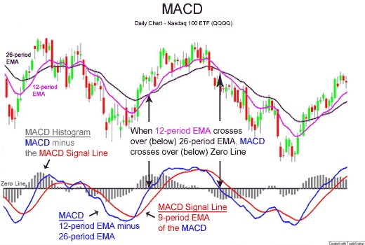 MACD shows the difference between a fast and slow exponential moving average (EMA) of closing prices. Image Credit: Wikipedia.