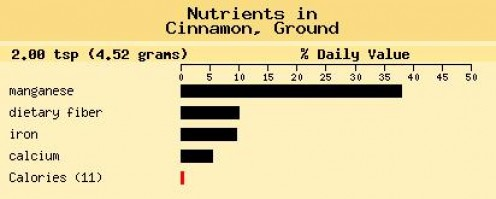 Chart Courtesy of The George Mateljan Foundation