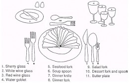 Cutlery Diagram