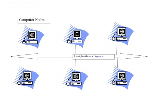 Bus topology, also called linear topology