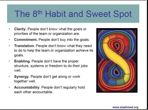 HABIT AND SWEET SPOT