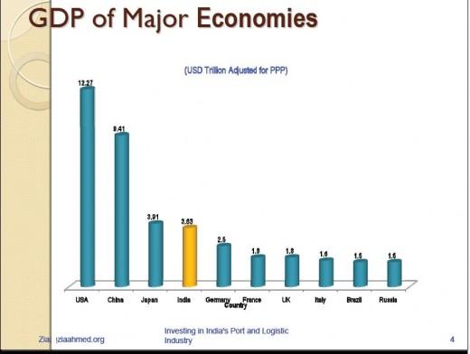 Investing In India 3