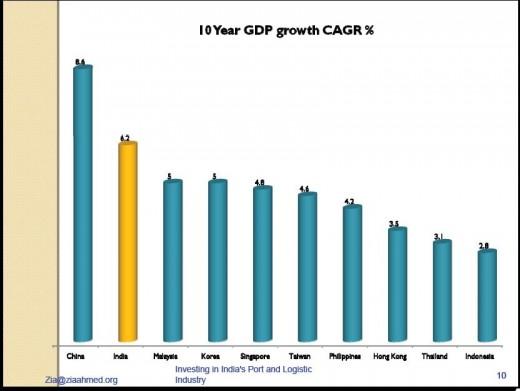 Investing In India 7