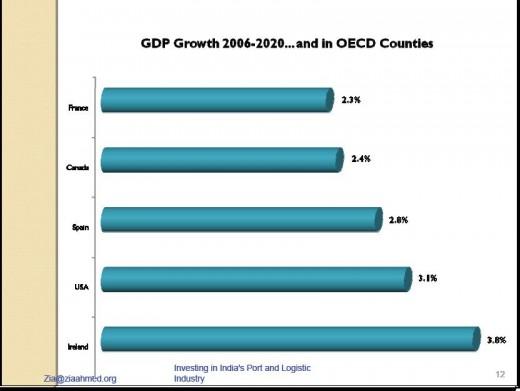 Investing In India 9