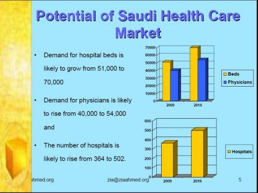 Saudi Healthcare City KSA 5