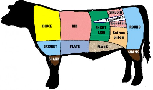 "The ""best"" cuts are near the rump, tenderloin being the ""best."" Cuts near the legs and belly are considered the ""worst."""