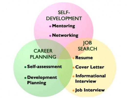 the future of career development essay