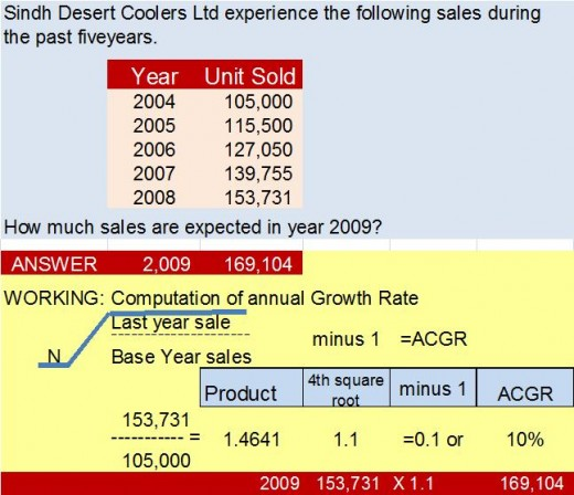 ANNUAL COMPOUND GROWTH RATE
