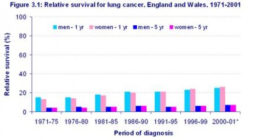 Source: Cancer research UK