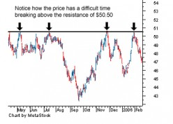 Predicting Stock Prices using Technical Analysis Trends