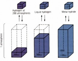 Hydrogen Storage Comparisons. Lower volume graphics at one atmosphere representing the amount of gas stored by method at top.