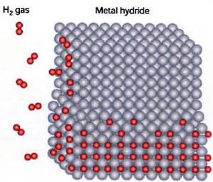 Representation of Hydrogen storage in metal hydride
