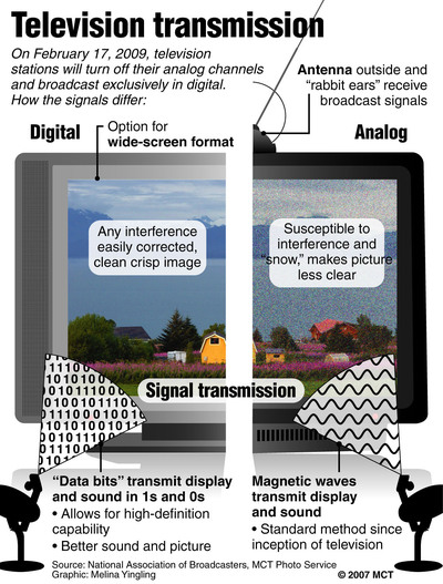 Analog vs digital TV
