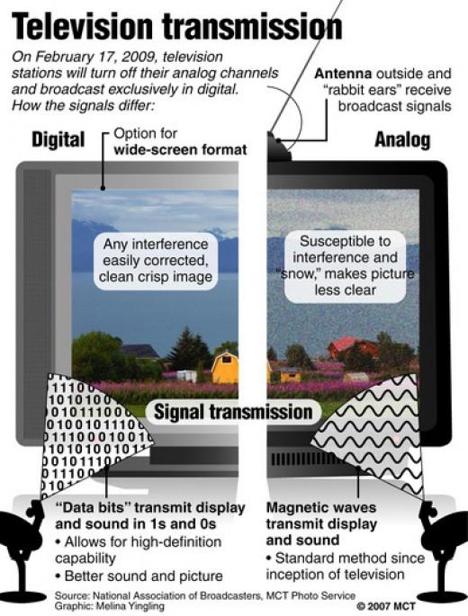 Analog vs digital TV