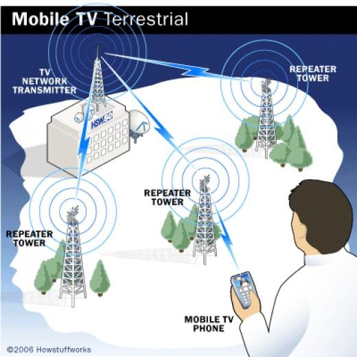 Digital TV System