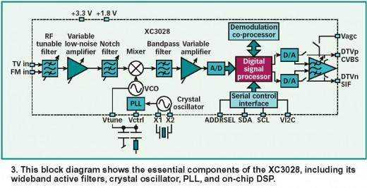 Digital television signal system
