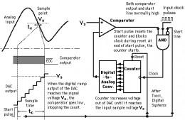 Analog to Digital conversion chart