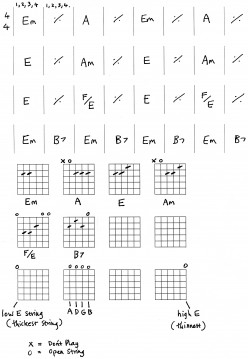 Guitar Chords - beginners