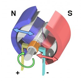 Cycle one. Color coding; blue is north and salmon is south. In this image the rotor and stator are pushing away from each other causing rotation.