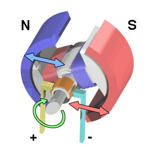 Cycle three. Color coding; blue is north and salmon is south. In this image the attraction is near it's highest, but the commuter is about to change the rotor's polarity adding to the rotation.