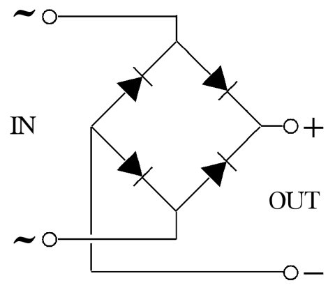 Bridge Rectifier. The arrow with a line across the point is the symbol for a diode. Energy can flow in the direction the arrow is pointing, but not in the opposite direction. AC current input is represented by ~ and DC by + and -.