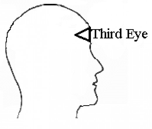 Aligning the Third Eye