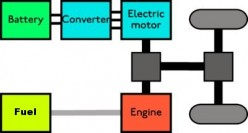 Future Car - Hybrid Types